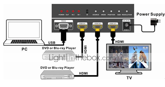 HDMI 2x1 Multi-Viewer with PIP The Two HDMI Switcher